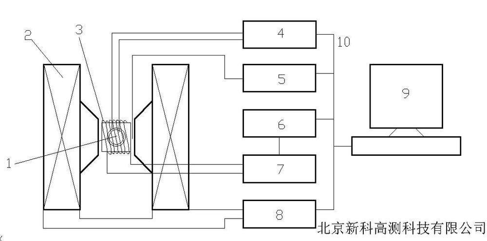 电磁铁,数字锁相放大器,信号发生器,高斯计,功率放大器,磁场调制线圈